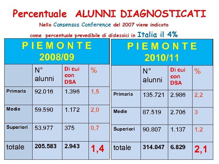 Percentuale ALUNNI DIAGNOSTICATI Nella Consensus Conference del 2007 viene indicata come percentuale prevedibile di