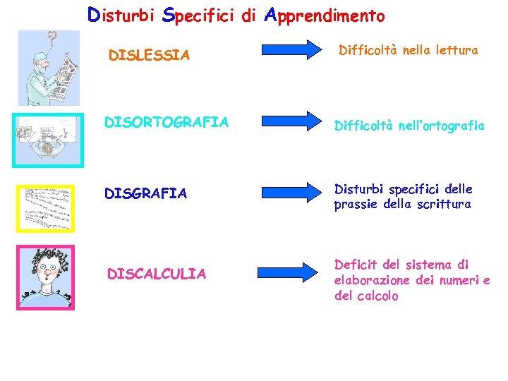 Disturbi Specifici di Apprendimento DISLESSIA Difficoltà nella lettura DISORTOGRAFIA Difficoltà nell'ortografia DISGRAFIA Disturbi specifici