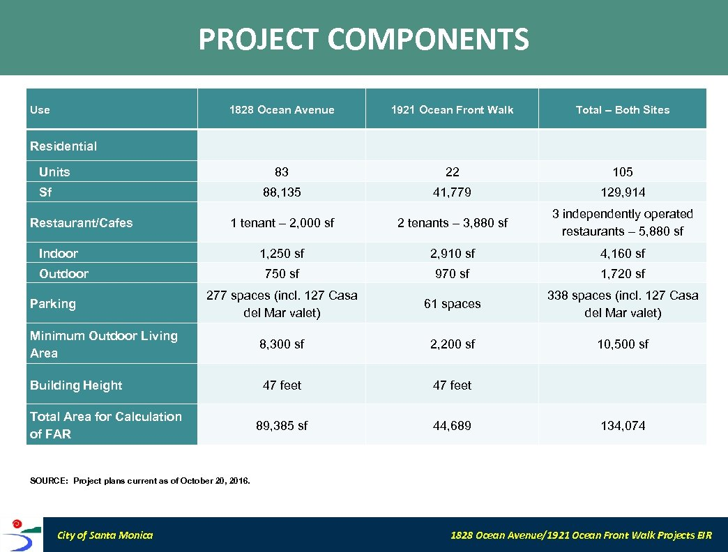PROJECT COMPONENTS Use 1828 Ocean Avenue Residential 1921 Ocean Front Walk Units Total –