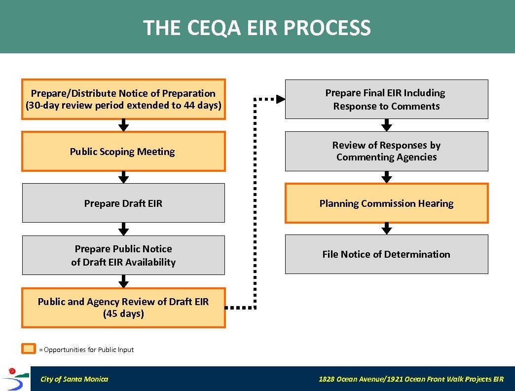 THE CEQA EIR PROCESS Prepare/Distribute Notice of Preparation (30 -day review period extended to