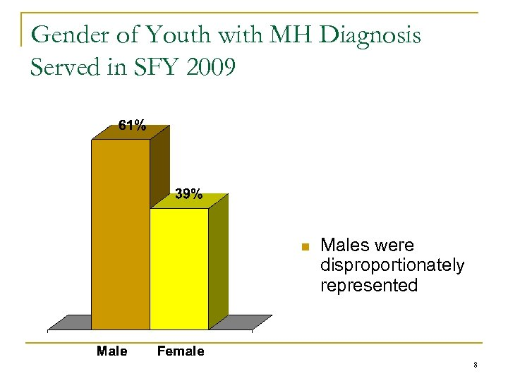 Gender of Youth with MH Diagnosis Served in SFY 2009 n Males were disproportionately