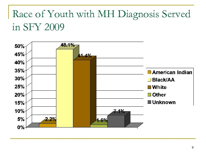 Race of Youth with MH Diagnosis Served in SFY 2009 9