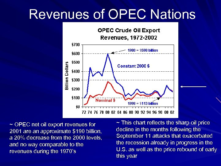 Revenues of OPEC Nations ~ OPEC net oil export revenues for 2001 are an