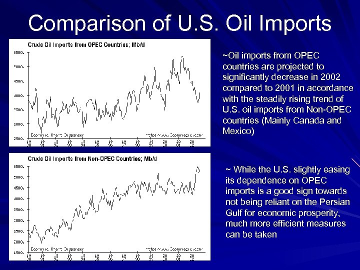 Comparison of U. S. Oil Imports ~Oil imports from OPEC countries are projected to