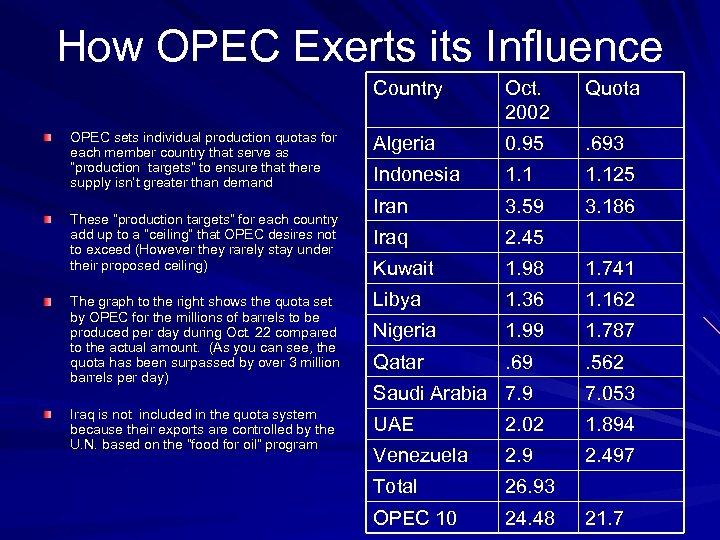 How OPEC Exerts its Influence Country Oct. 2002 Quota Algeria 0. 95 . 693