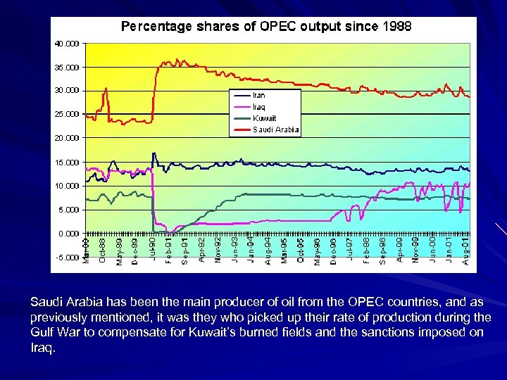 Saudi Arabia has been the main producer of oil from the OPEC countries, and