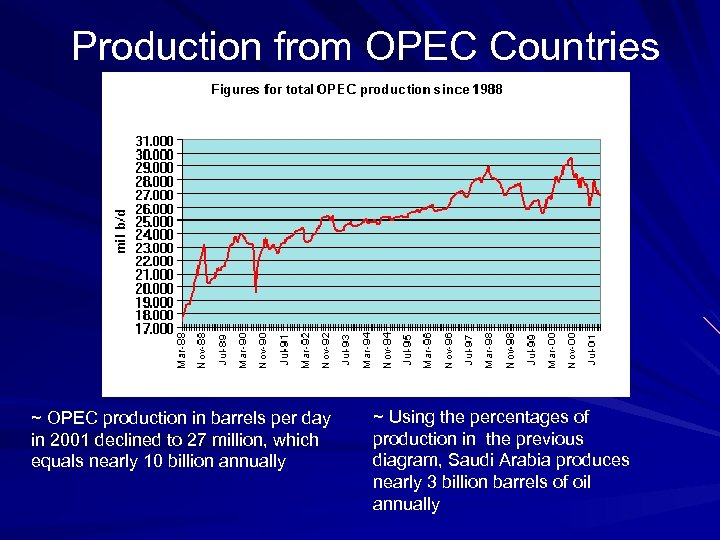 Production from OPEC Countries ~ OPEC production in barrels per day in 2001 declined