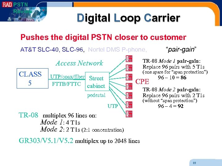 PSTN Review Digital Loop Carrier Pushes the digital PSTN closer to customer AT&T SLC-40,