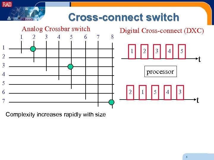 Cross-connect switch Analog Crossbar switch 1 2 3 4 5 6 7 1 2