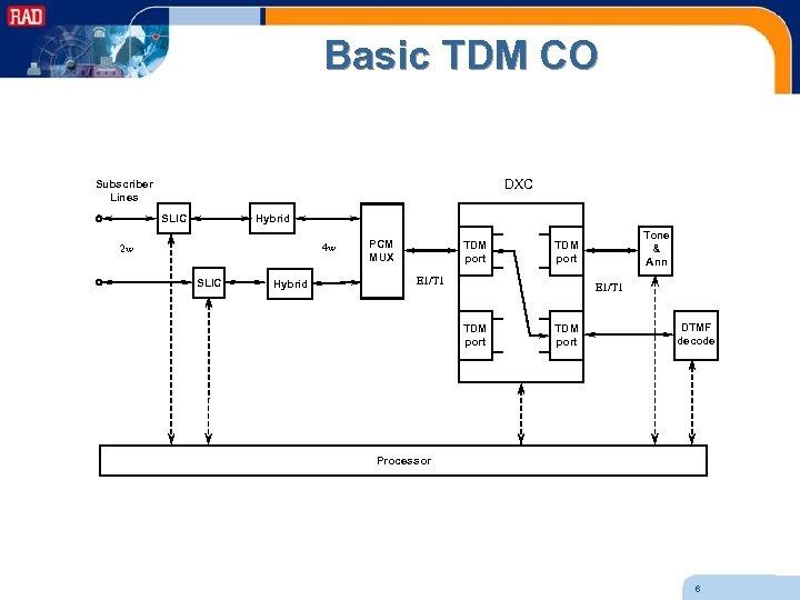 Basic TDM CO DXC Subscriber Lines SLIC Hybrid 4 w 2 w SLIC Hybrid