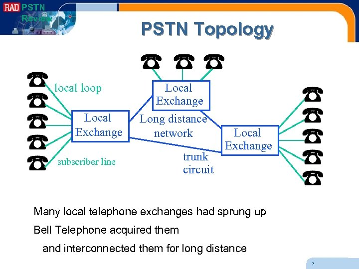 PSTN Review PSTN Topology local loop Local Exchange Long distance network subscriber line trunk
