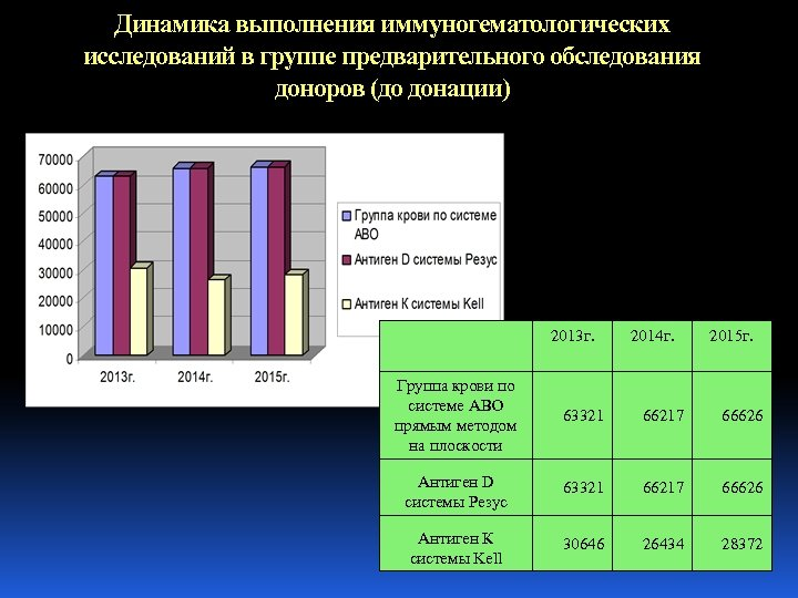 Динамика выполнения иммуногематологических исследований в группе предварительного обследования доноров (до донации) 2013 г. 2014