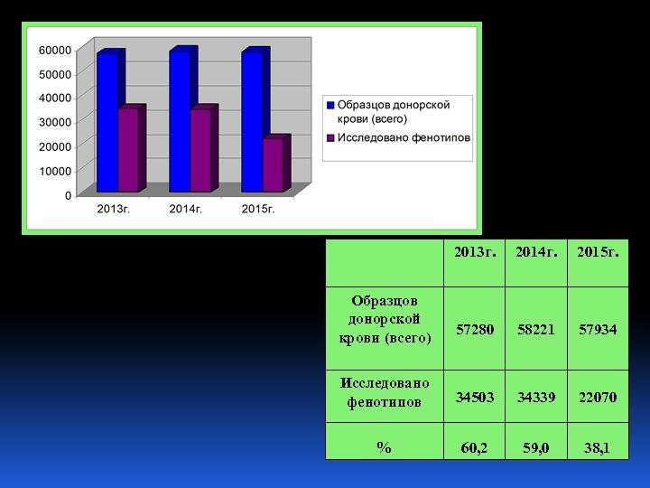 2013 г. 2014 г. 2015 г. 57280 58221 57934 Исследовано фенотипов 34503 34339