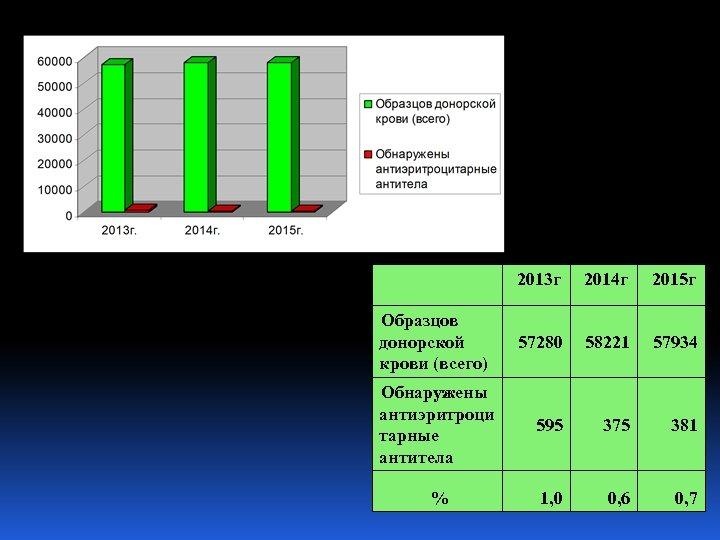 2013 г 2014 г 2015 г 57280 58221 57934 Обнаружены антиэритроци тарные антитела