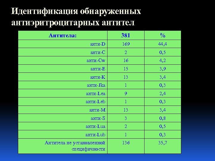Идентификация обнаруженных антиэритроцитарных антител Антитела: 381 % анти-D 169 44, 4 анти-C 2 0,