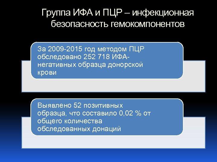 Группа ИФА и ПЦР – инфекционная безопасность гемокомпонентов За 2009 -2015 год методом ПЦР