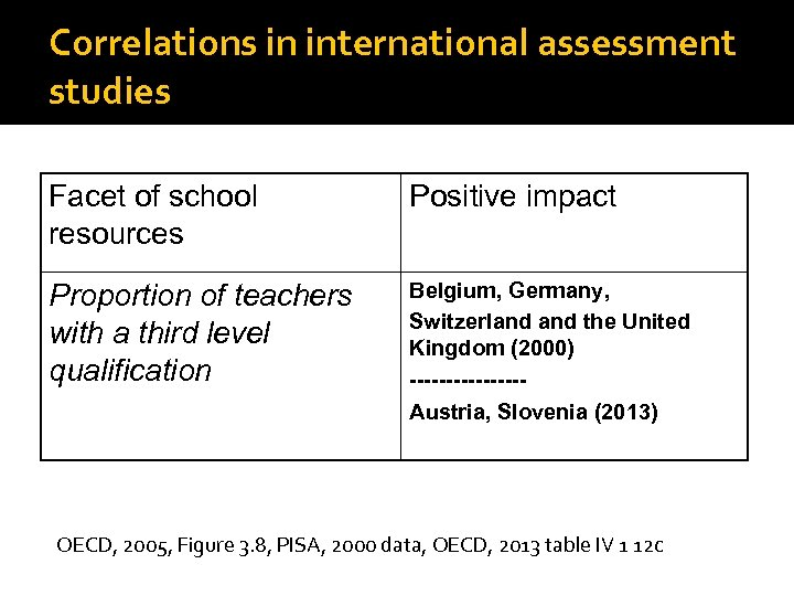 Correlations in international assessment studies Facet of school resources Positive impact Proportion of teachers
