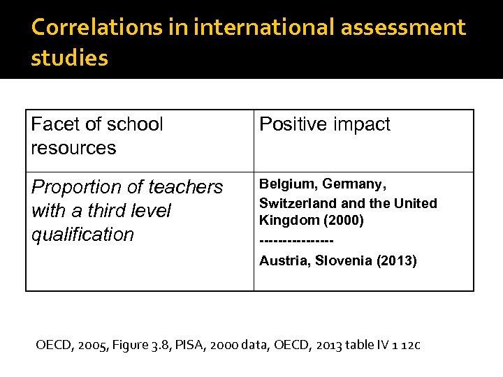 Correlations in international assessment studies Facet of school resources Positive impact Proportion of teachers