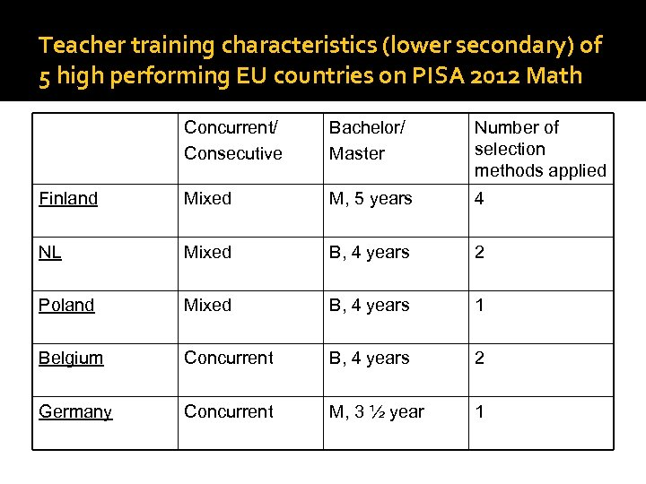 Teacher training characteristics (lower secondary) of 5 high performing EU countries on PISA 2012