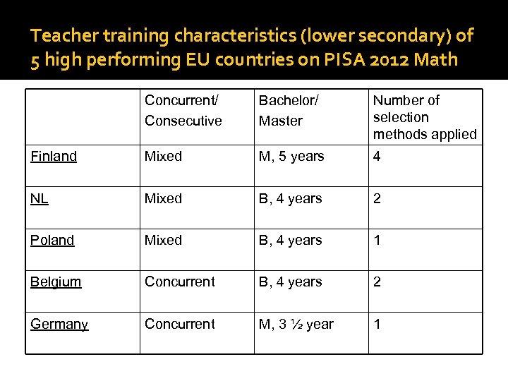 Teacher training characteristics (lower secondary) of 5 high performing EU countries on PISA 2012
