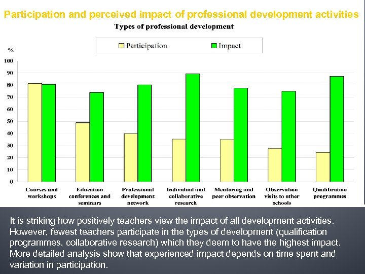 Participation and perceived impact of professional development activities It is striking how positively teachers