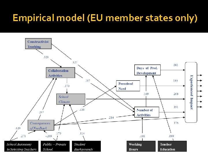 Empirical model (EU member states only)