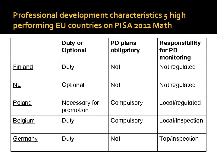 Professional development characteristics 5 high performing EU countries on PISA 2012 Math Duty or
