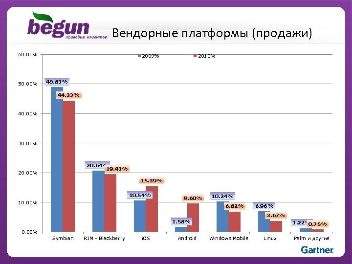 Вендорные платформы (продажи) 60. 00% 50. 00% 2009% 2010% 48. 83% 44. 33% 40.