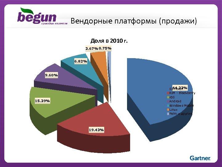 Вендорные платформы (продажи) Доля в 2010 г. 3. 67% 0. 75% 6. 82% 9.