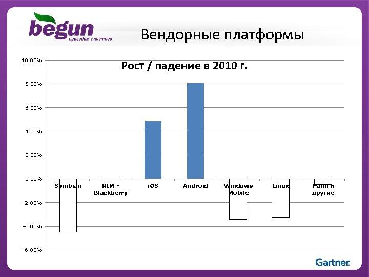 Вендорные платформы 10. 00% Рост / падение в 2010 г. 8. 00% 6. 00%