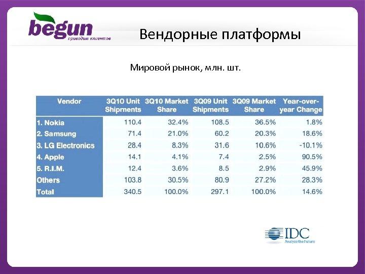 Вендорные платформы Мировой рынок, млн. шт.
