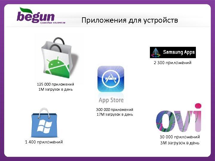 Приложения для устройств 2 300 приложений 125 000 приложений 1 М загрузок в день