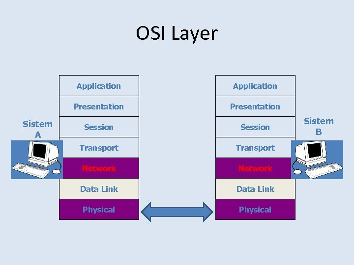 OSI Layer Application Presentation Sistem A Application Presentation Session Transport Network Data Link Physical