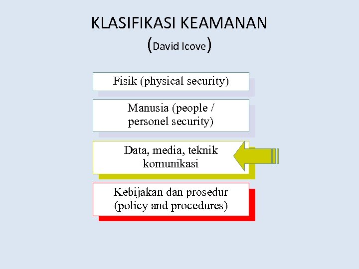 KLASIFIKASI KEAMANAN (David Icove) Fisik (physical security) Manusia (people / personel security) Data, media,
