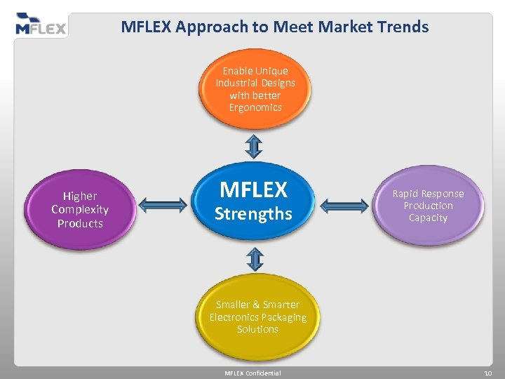 MFLEX Approach to Meet Market Trends Enable Unique Industrial Designs with better Ergonomics Higher