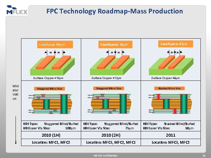FPC Technology Roadmap-Mass Production Line/Space: 65µm 65 65 Surface Copper ≤ 18µm Line/Space: 35µm