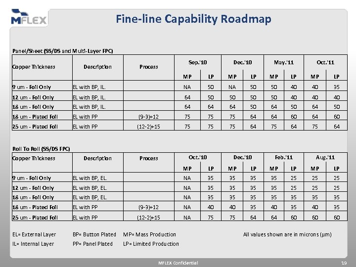 Fine-line Capability Roadmap Panel/Sheet (SS/DS and Multi-Layer FPC) Copper Thickness Description 9 um -