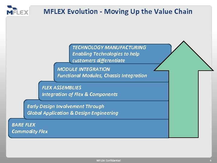 MFLEX Evolution - Moving Up the Value Chain TECHNOLOGY MANUFACTURING Enabling Technologies to help