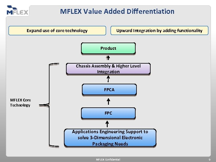 MFLEX Value Added Differentiation Upward Integration by adding functionality Expand use of core technology