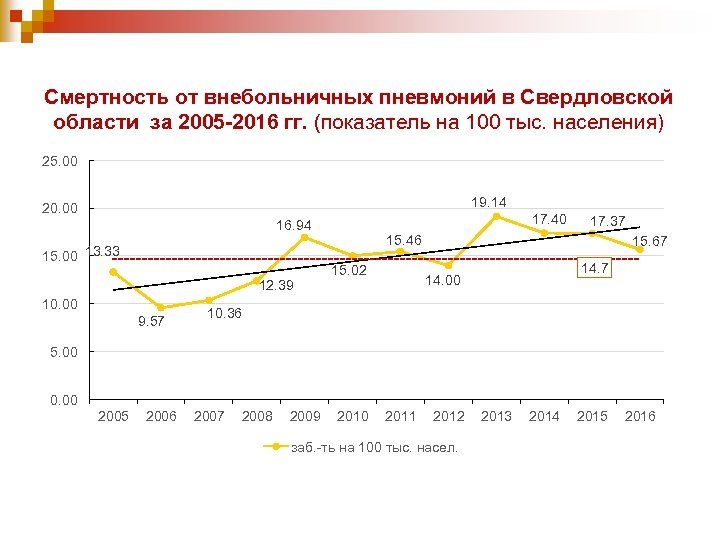 Смертность от внебольничных пневмоний в Свердловской области за 2005 -2016 гг. (показатель на 100