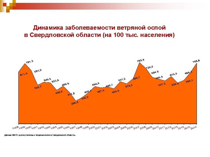 Динамика заболеваемости ветряной оспой в Свердловской области (на 100 тыс. населения) Данные ФБУЗ «Центр