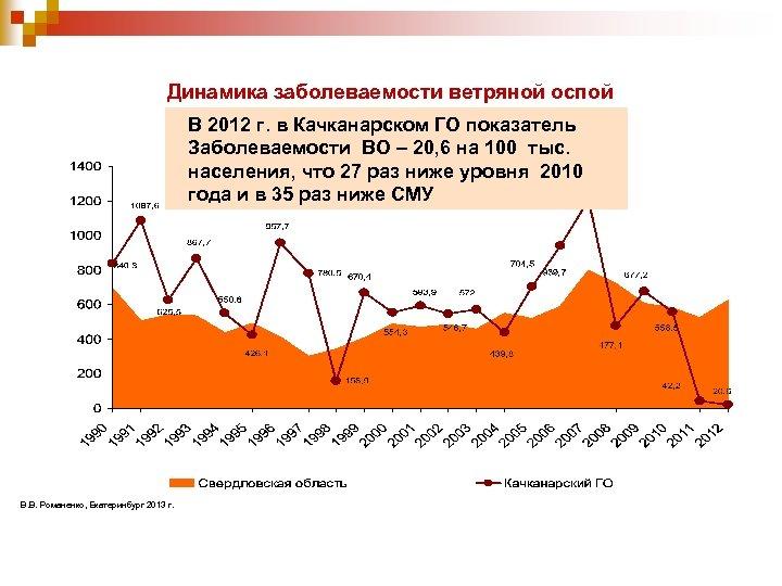 Динамика заболеваемости ветряной оспой (пок-ль на 100 тыс. населения) В 2012 г. в Качканарском