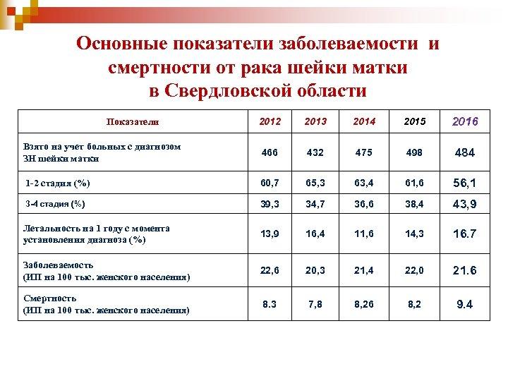 Основные показатели заболеваемости и смертности от рака шейки матки в Свердловской области 2012 2013