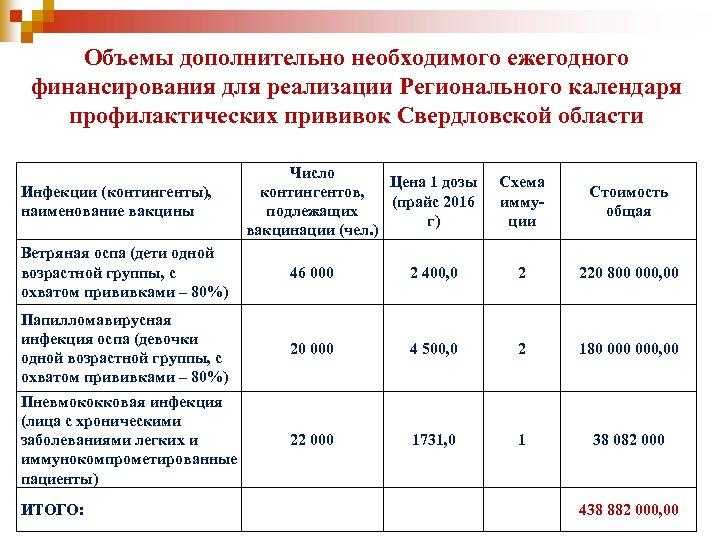 Объемы дополнительно необходимого ежегодного финансирования для реализации Регионального календаря профилактических прививок Свердловской области Инфекции