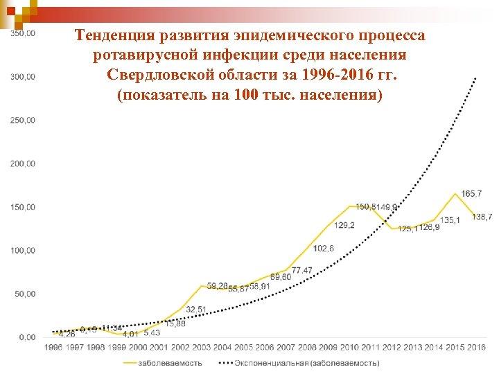 Тенденция развития эпидемического процесса ротавирусной инфекции среди населения Свердловской области за 1996 -2016 гг.