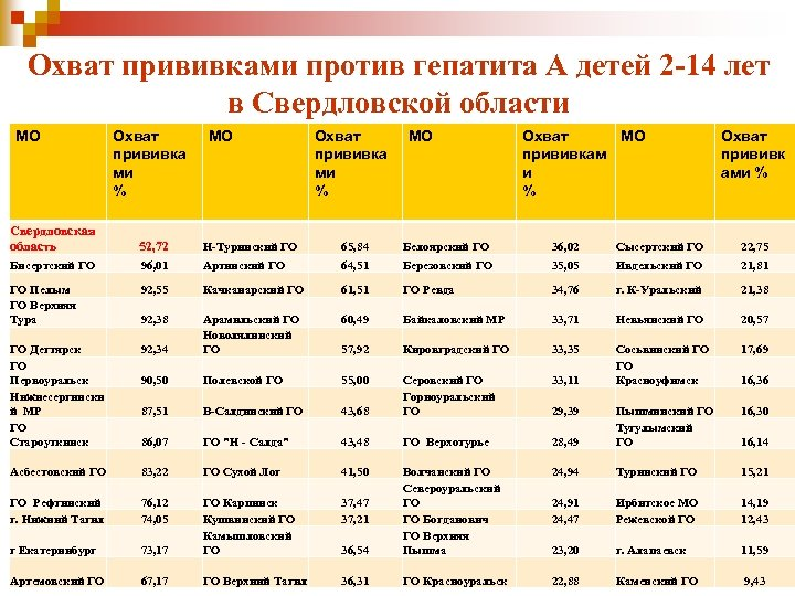 Охват прививками против гепатита А детей 2 -14 лет в Свердловской области МО Охват