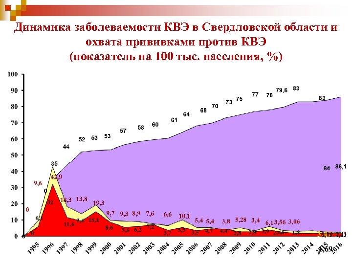 Динамика заболеваемости КВЭ в Свердловской области и охвата прививками против КВЭ (показатель на 100