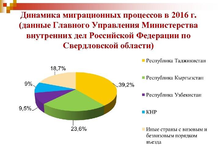 Динамика миграционных процессов в 2016 г. (данные Главного Управления Министерства внутренних дел Российской Федерации