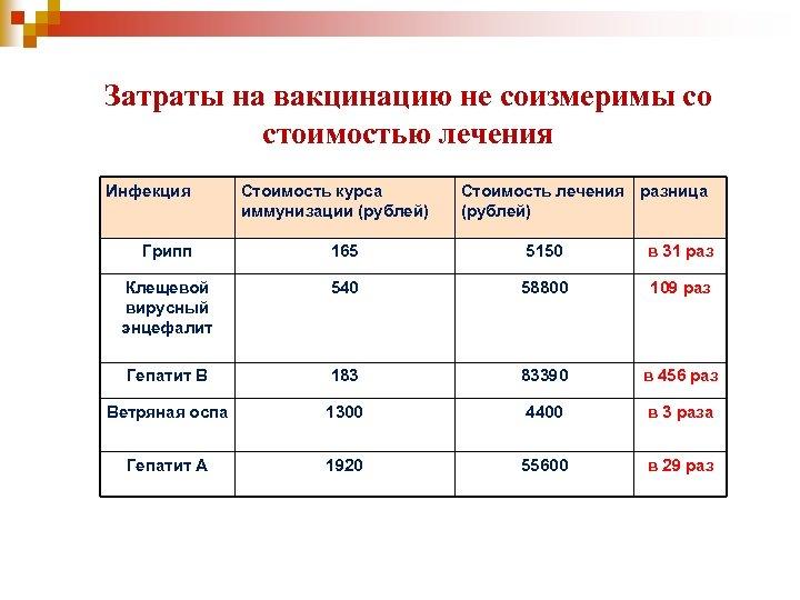 Затраты на вакцинацию не соизмеримы со стоимостью лечения Инфекция Стоимость курса иммунизации (рублей) Стоимость