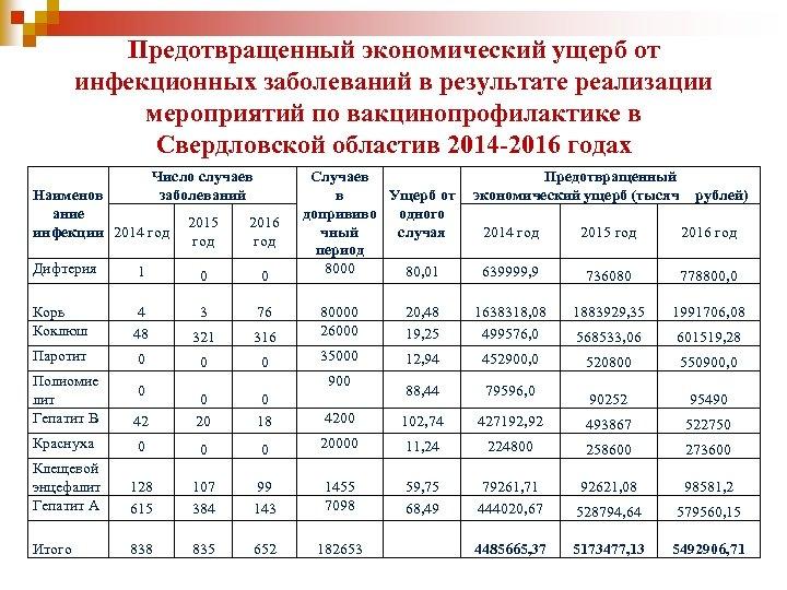 Предотвращенный экономический ущерб от инфекционных заболеваний в результате реализации мероприятий по вакцинопрофилактике в Свердловской